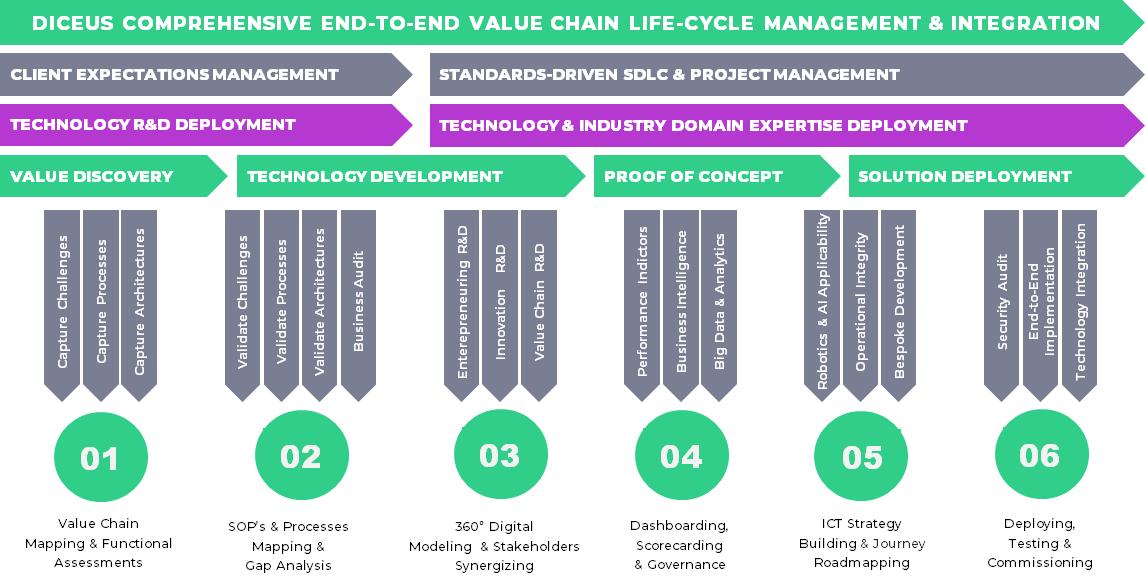 delivery framework