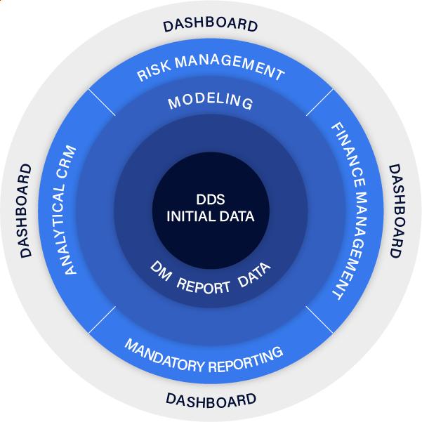 DWH infografic