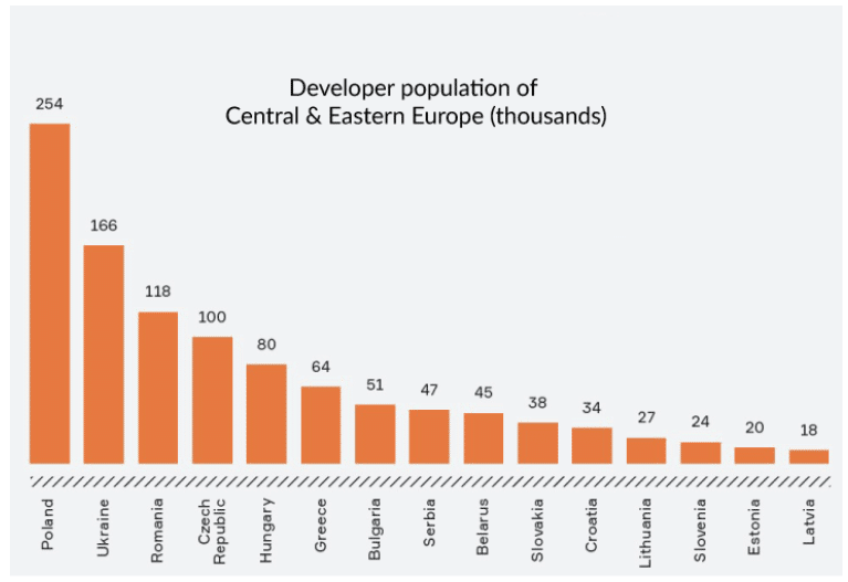 developer population of Europe