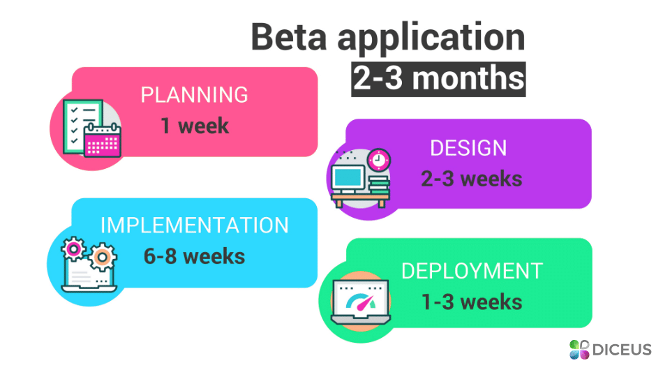 Beta app delivery | Diceus