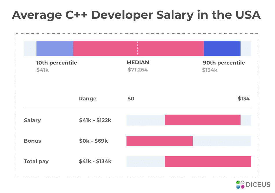 Salaries of C++ devs