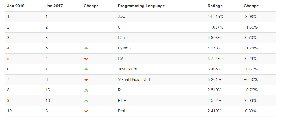 Hire C++ Programmer