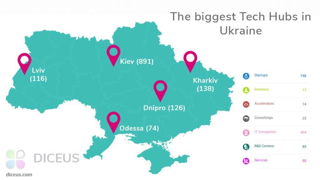 Software Development Companies in Ukraine