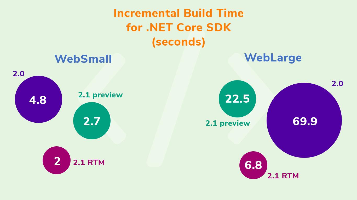 .Net Core Development