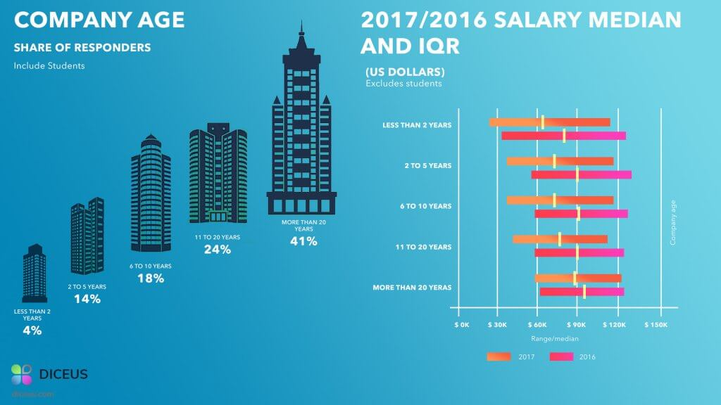 Python Developer Salary - Company Age