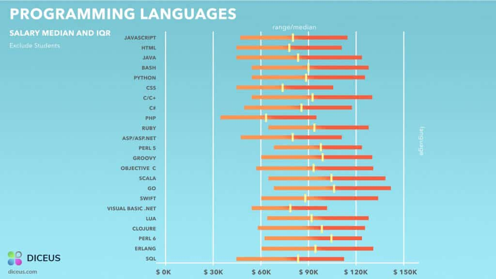 Python Developer Salary Vs. Other Languages