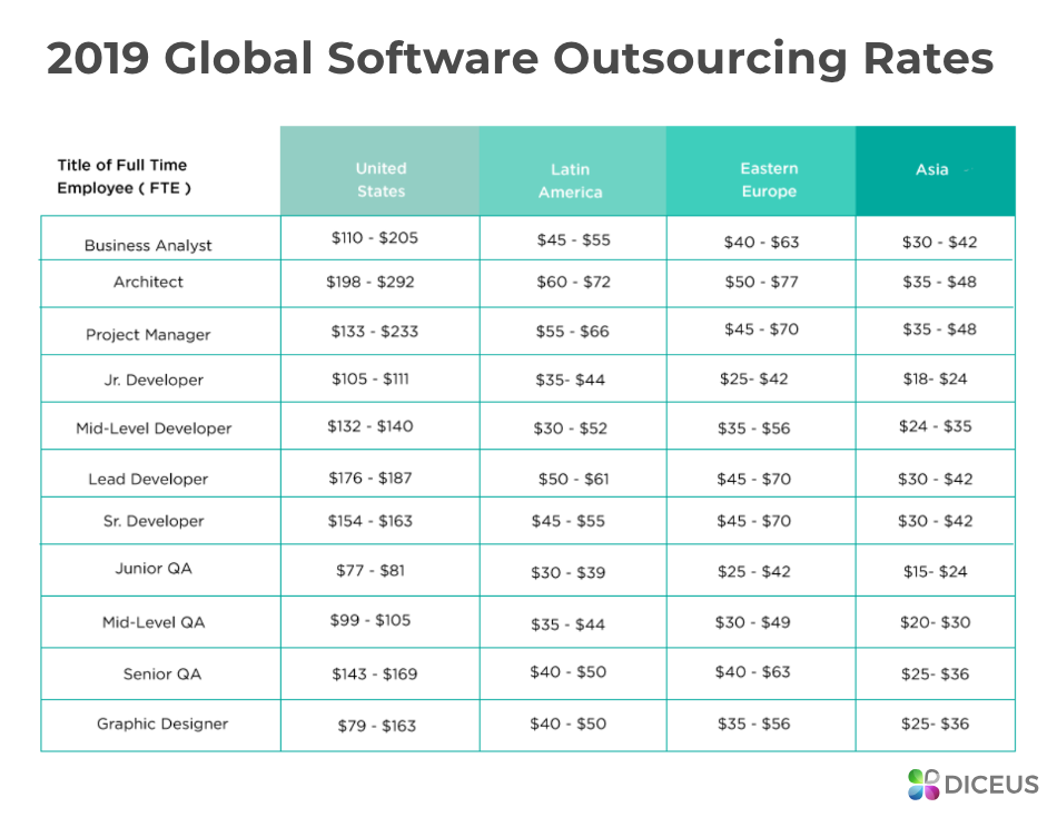 2019 Global Software Outsourcing Rates | Diceus