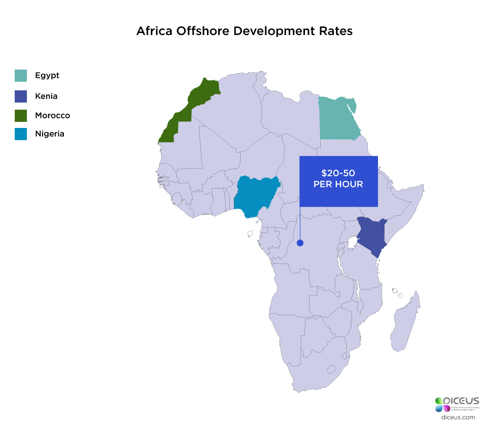 Africa Offshore Software Development Rates