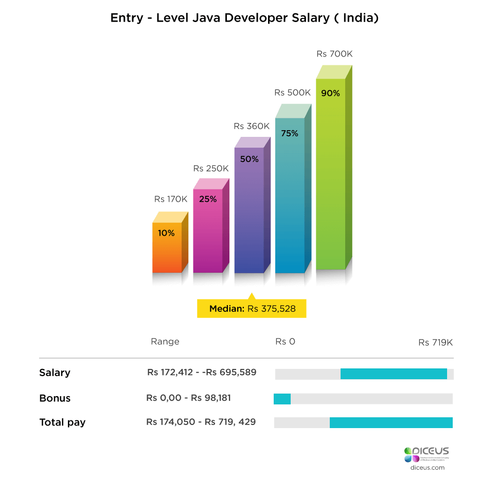 Entry Level Java Developer Salary India