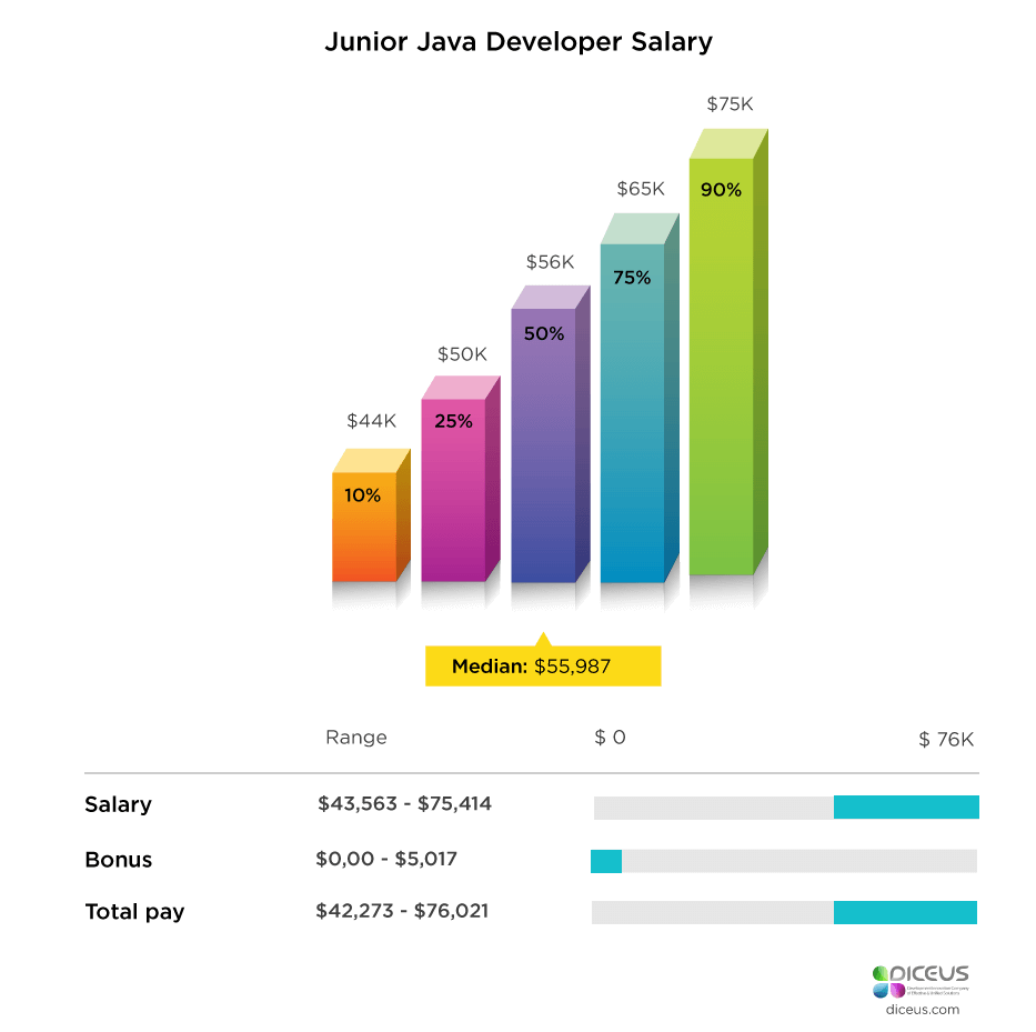 Junior Java Developer Salary