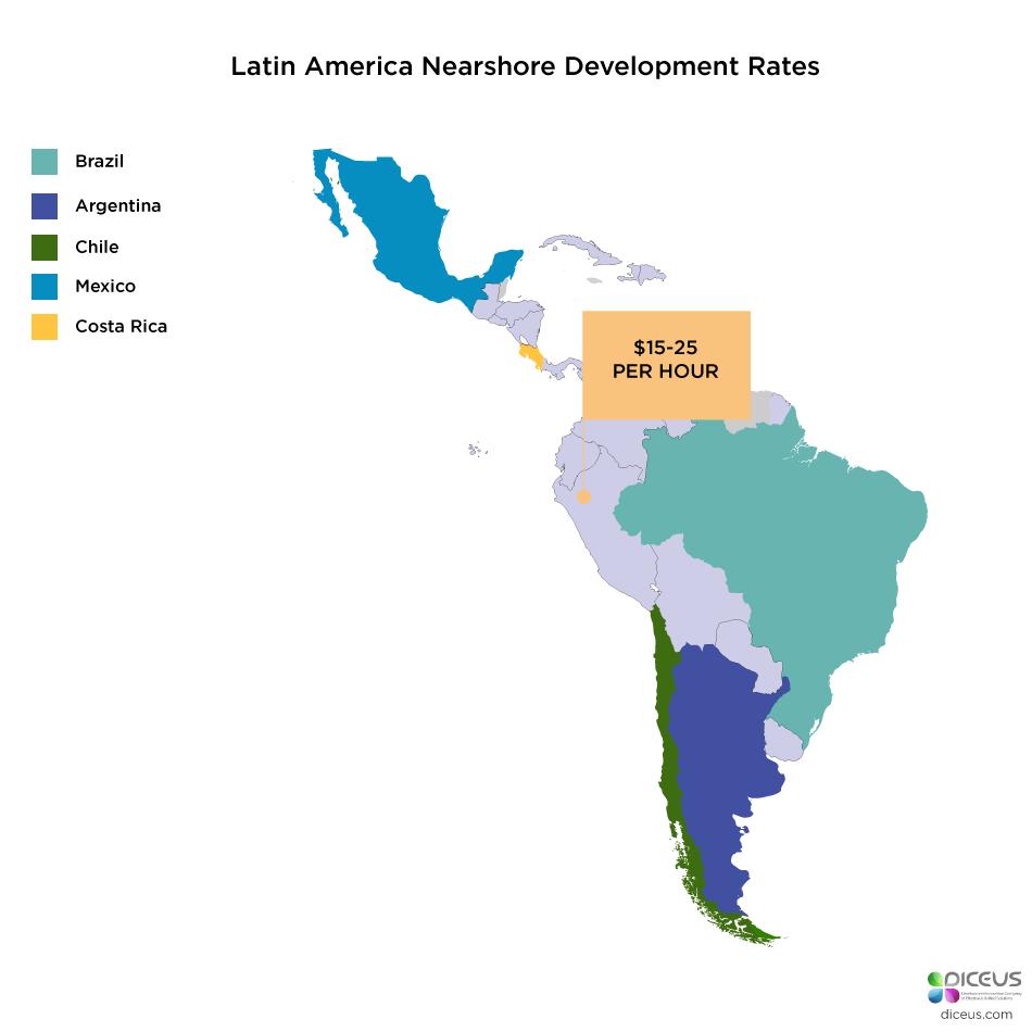 Latin America Nearshore Software Development Rates 2019 | Diceus