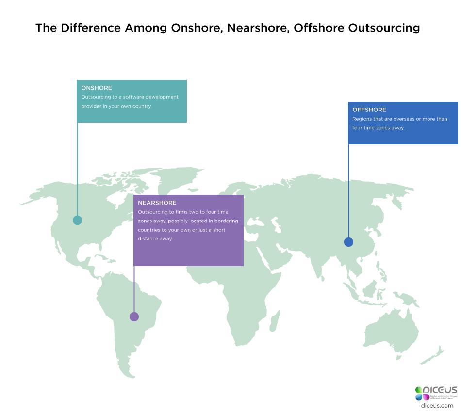 Offshore vs Nearshore vs Onshore development | Diceus