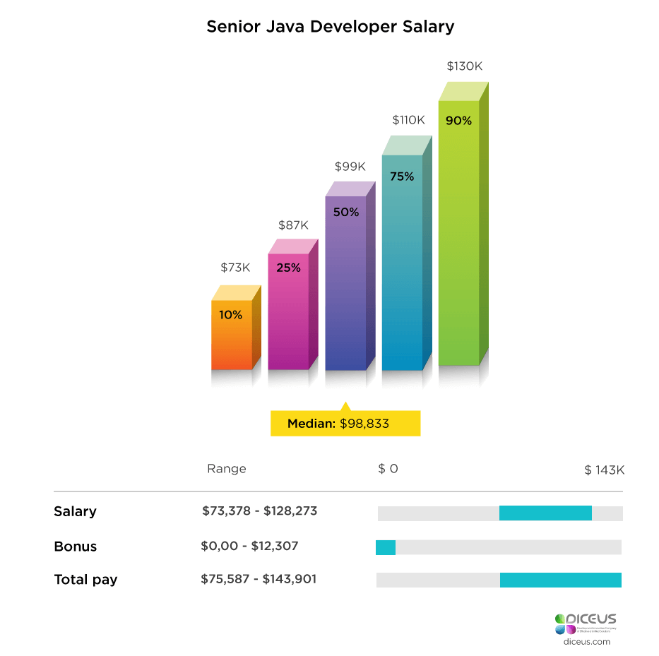 Senior Java Developer Salary