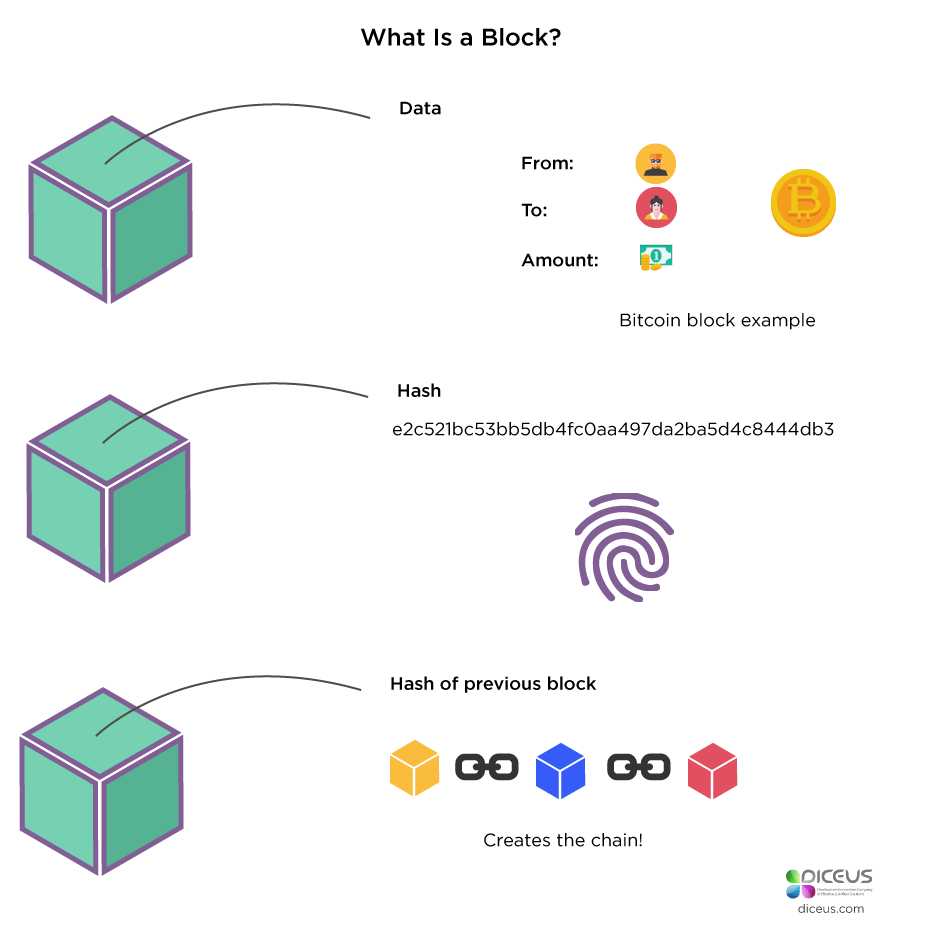 What Is a Block?