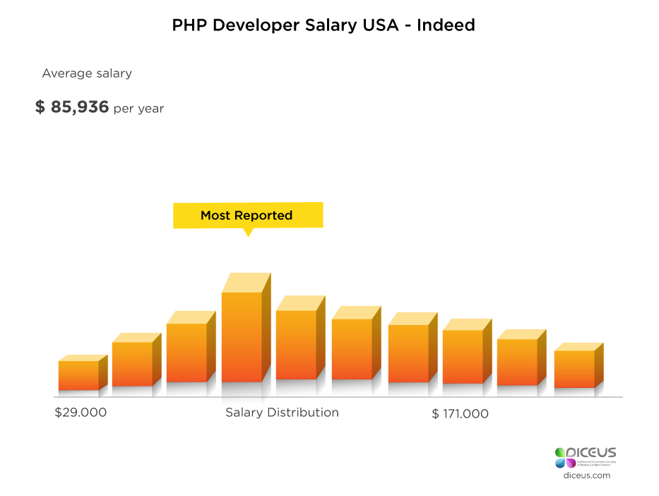 PHP Developer Salary by Different Regions of the World
