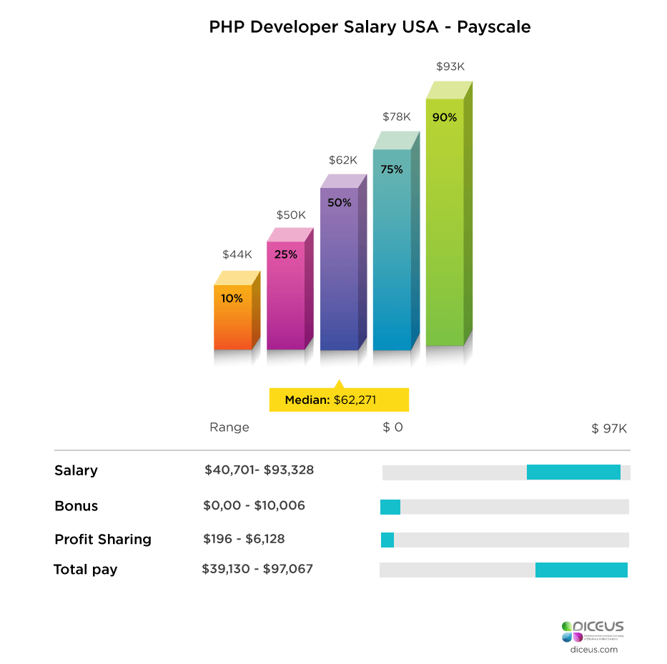 PHP Developer Salary in USA - Indeed