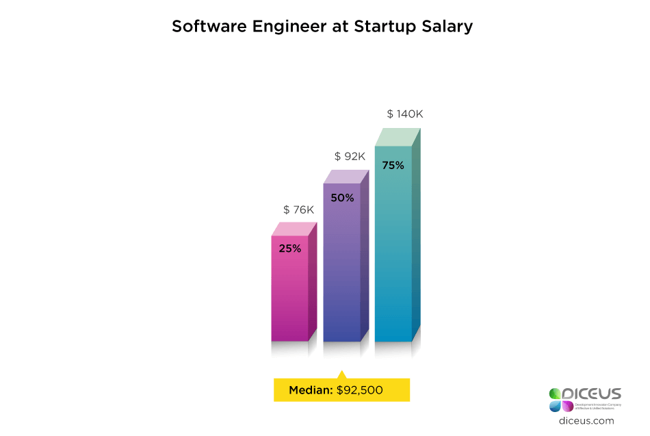 Startup Software Engineer Salary