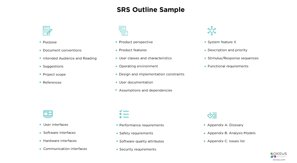 how to write srs We explain how to write requirements that are crystal clear  software requirements specification (srs) data item description (did), mil-std-498  to ensure an .