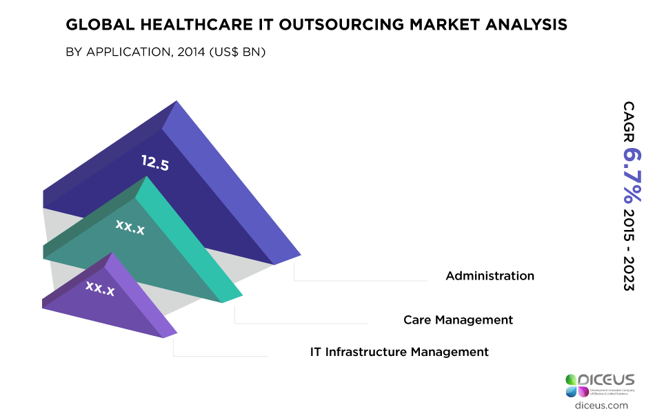 Global Healthcare IT Outsourcing Market Analysis
