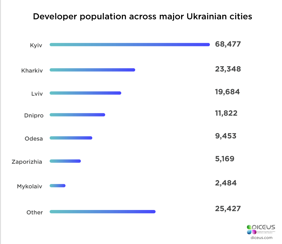 developer population across major Ukrainian cities