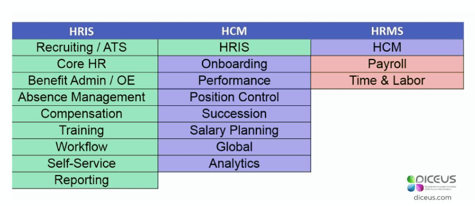 HCM vs HRIS