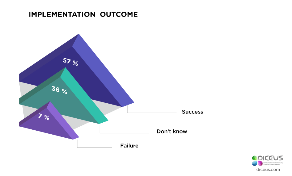 implementation outcome
