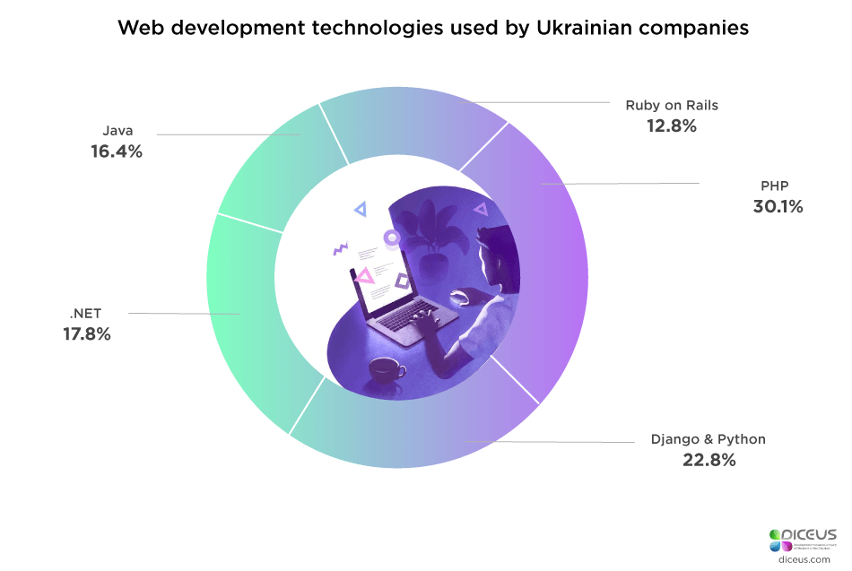 Ukraine Offshore Development