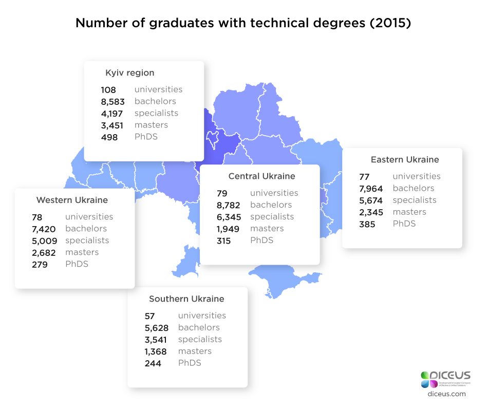 number of graduates with technical degrees