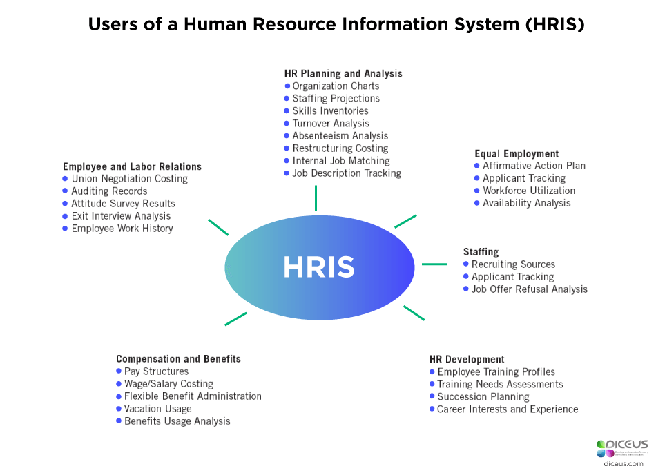 Types of HRIS Systems Software