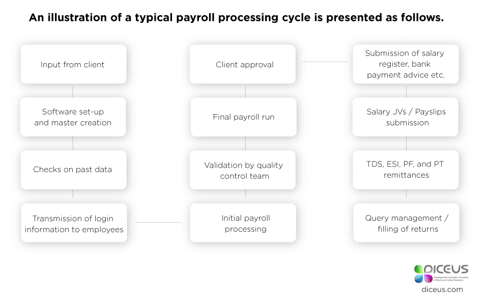A Typical Payroll Process
