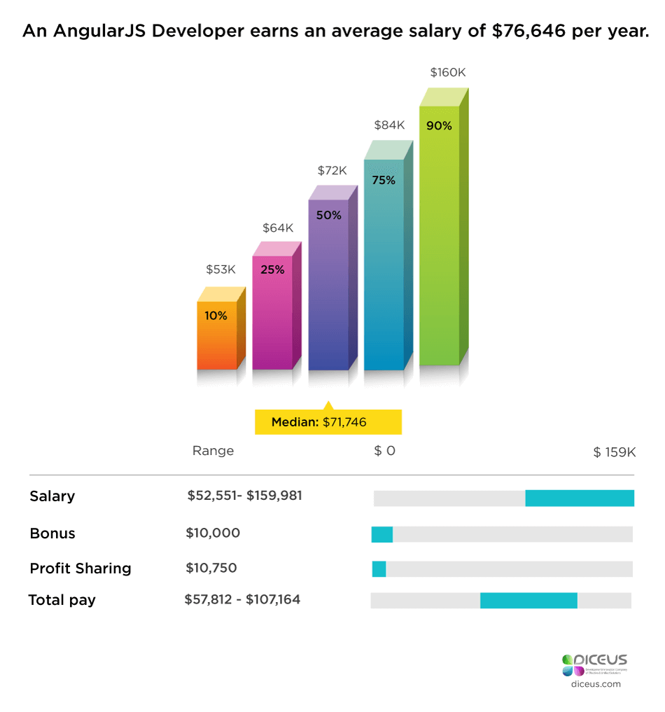 angularjs salary in usa