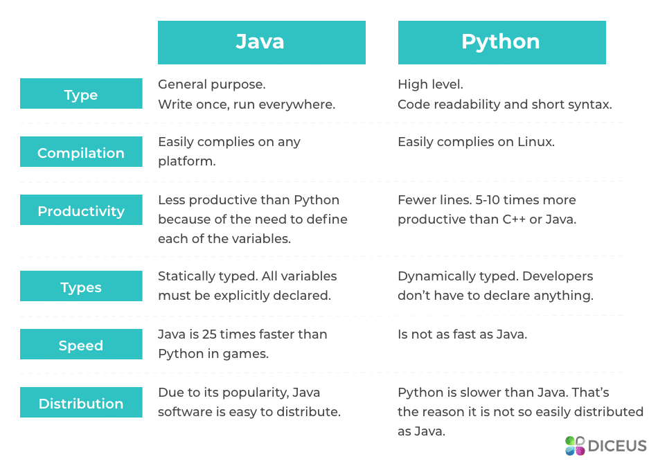 Java vs Python for data science