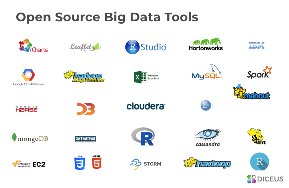 Open-source Big Data Tools