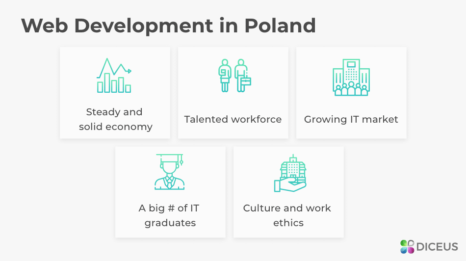 Web Development in Poland | Diceus