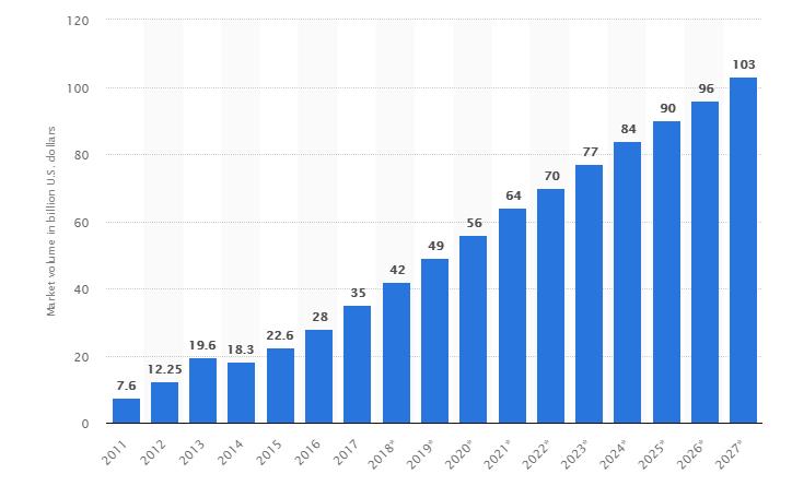 Big Data Revenue