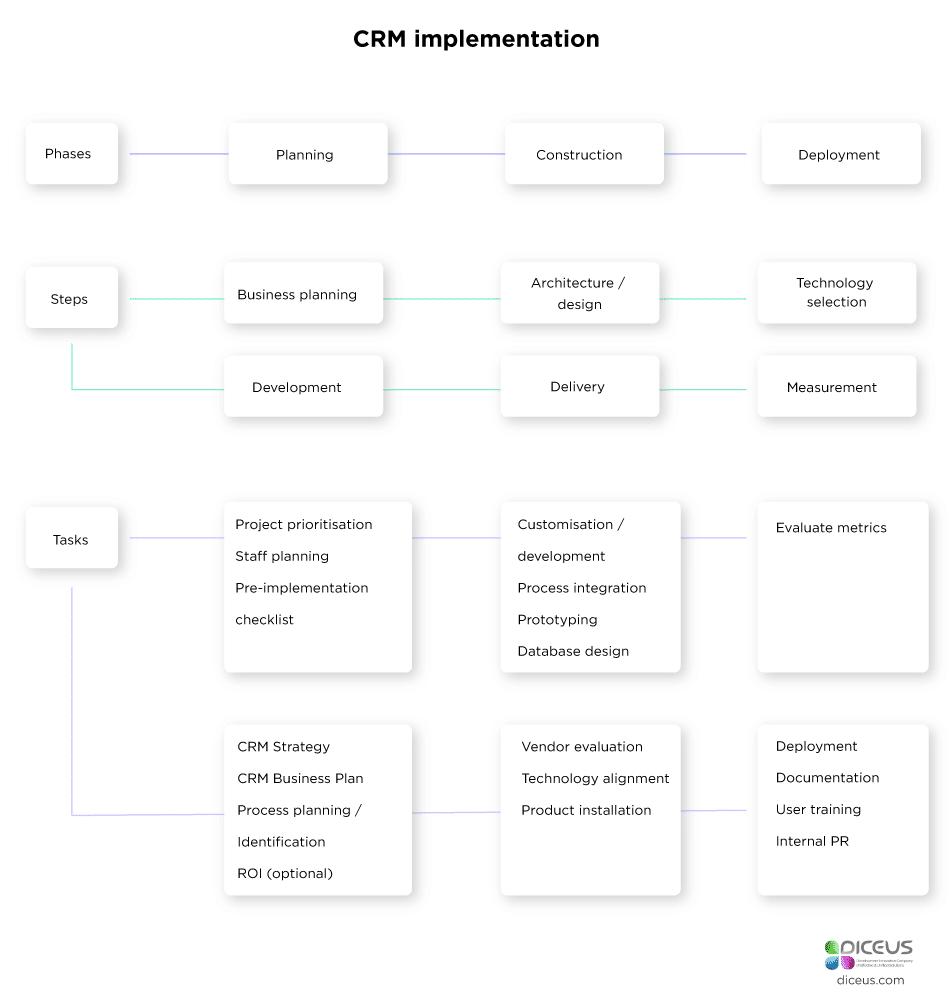 CRM development