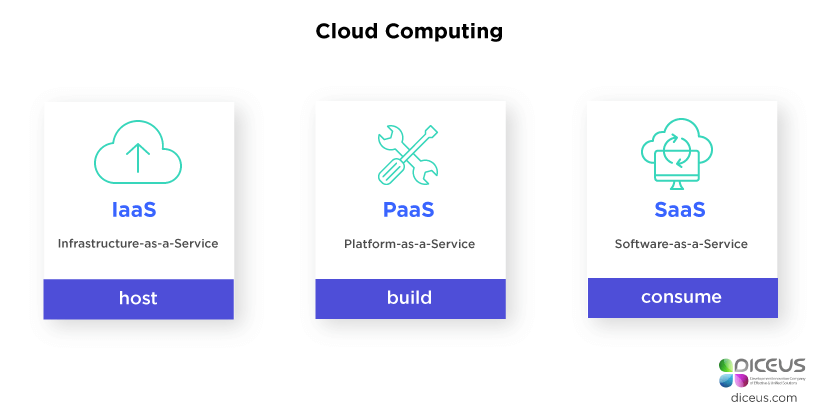 IAAS, PAAS, SAAS Explained