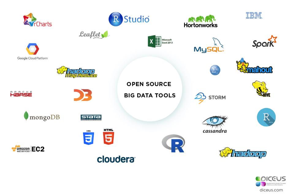 Open Source Big Data Tools