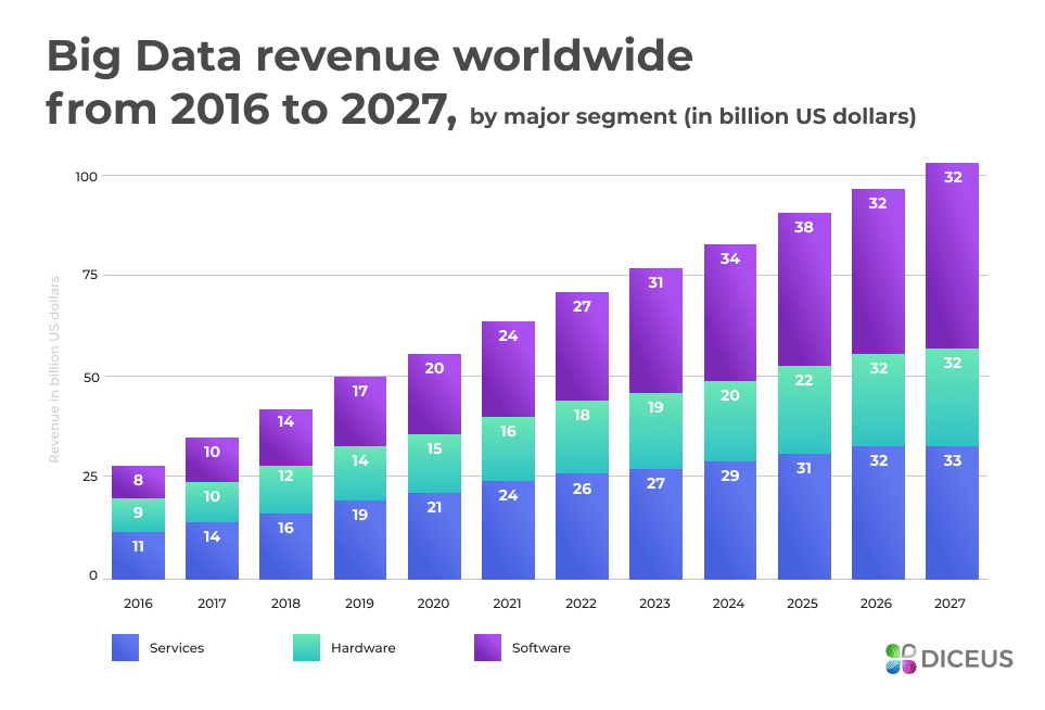 Big Data Revenue