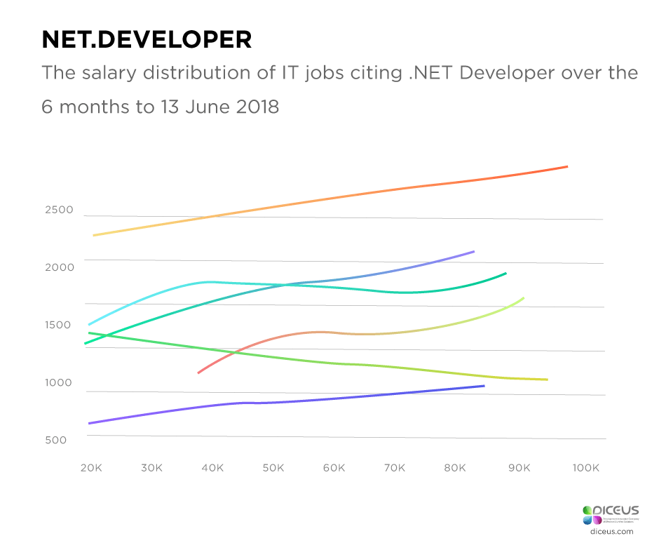 recruit net developers