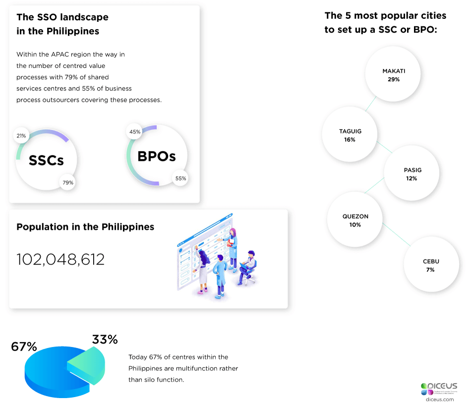 Philippines outsourcing industry
