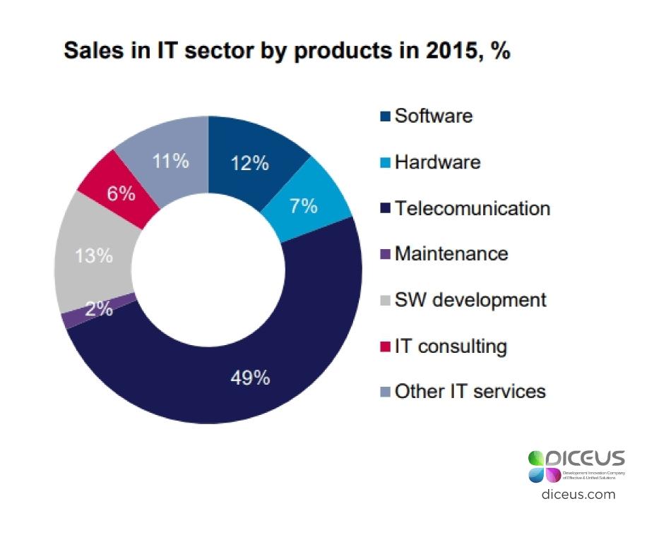 software companies in Belarus