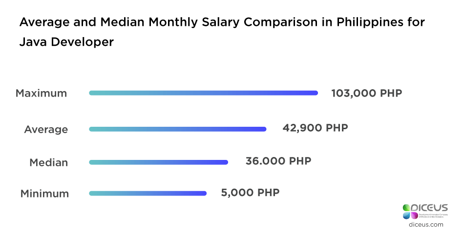 Java developer Philippines salary