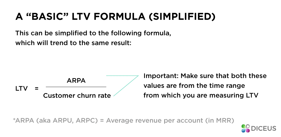 Simple formula of LTV