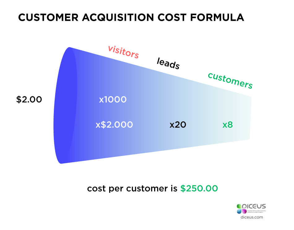 SaaS Startup Ideas and Ways to Generate Them  What Metrics to Cons