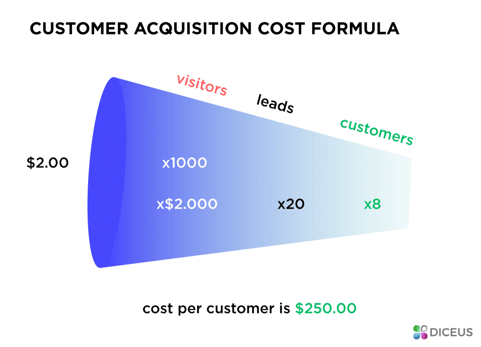 Acquire customers using the formula