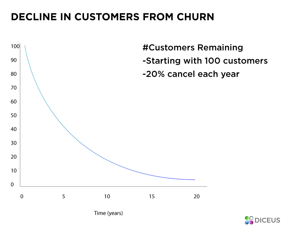 Churn in a nutshell