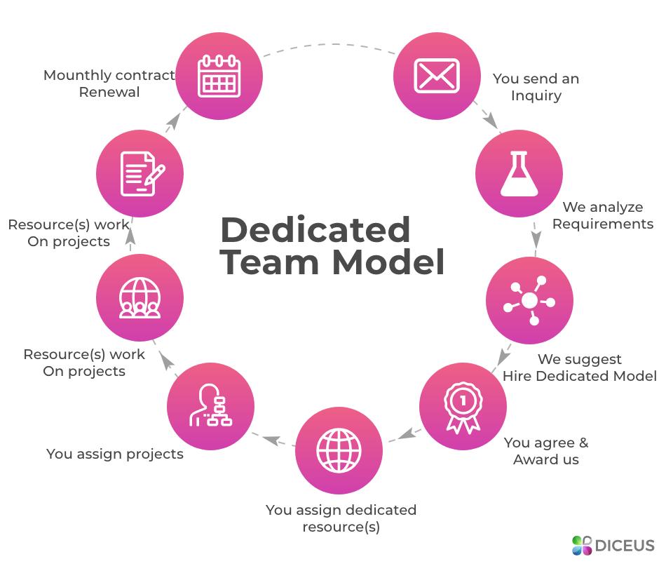 Dedicated team model | Diceus