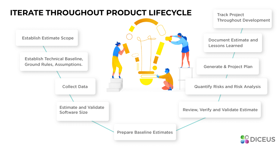 Product lifecycle and expenses