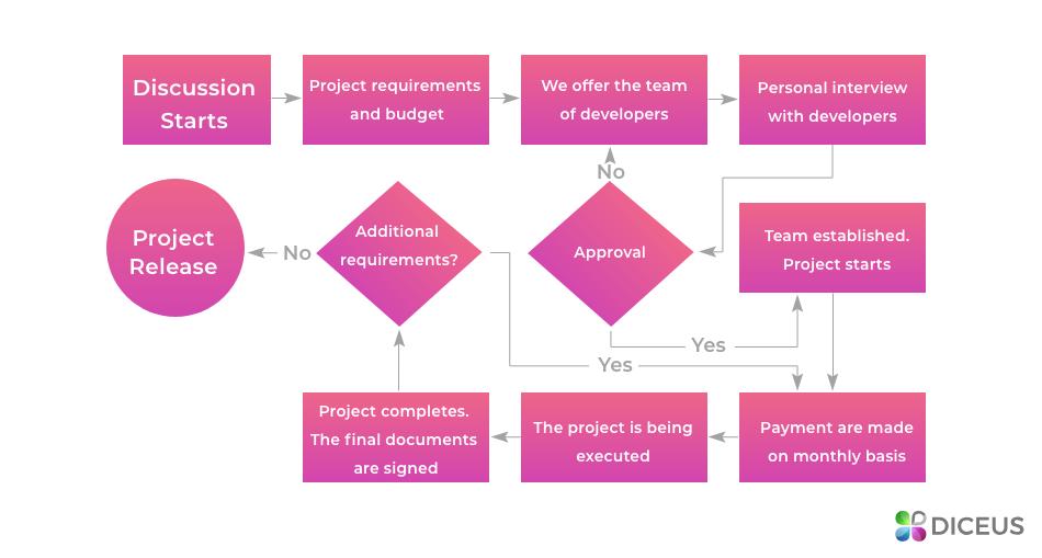 Dedicated team project management | Diceus